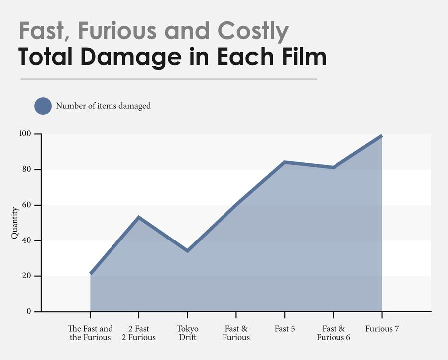 Количество поврежденных объектов в каждом фильме