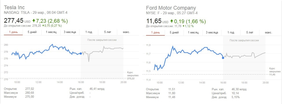 Tesla vs. Ford