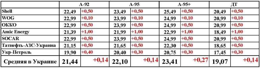 Изменение цен на нефтепродукты