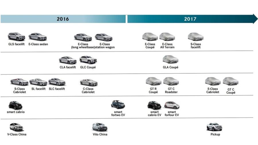 График выхода новинок Mercedes-Benz и Smart