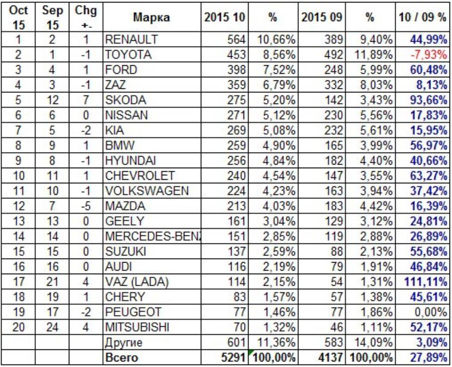 Статистика автопродаж в начале октября 2015 года