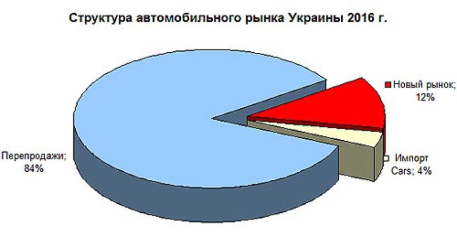 Структура авторынка