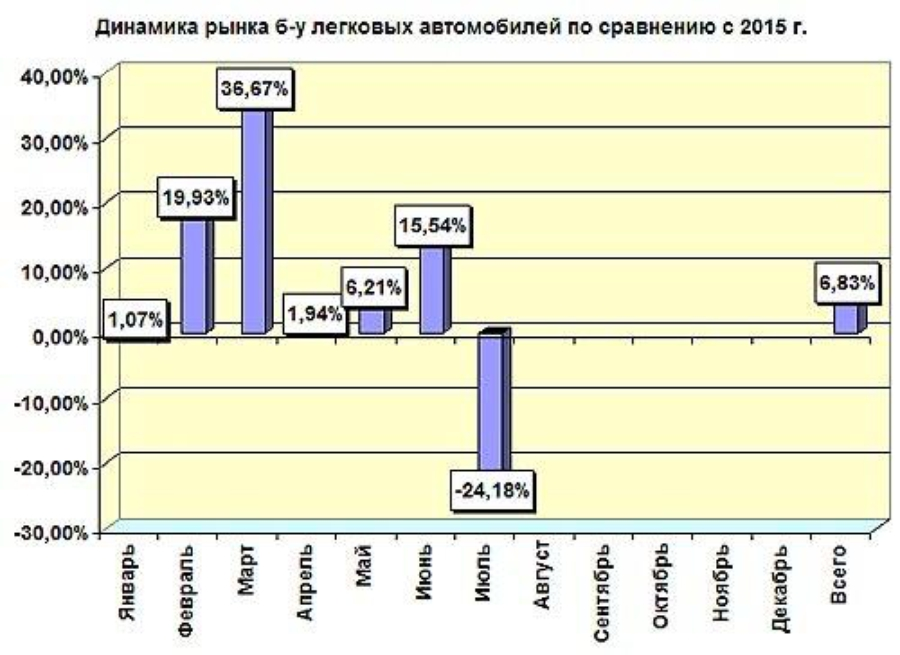Статистика рынка б/у автомобилей