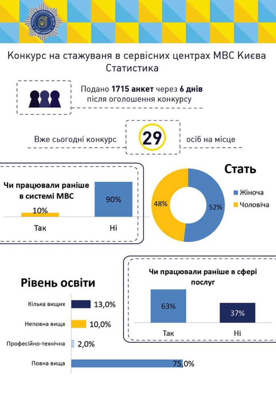 Инфографика МВД