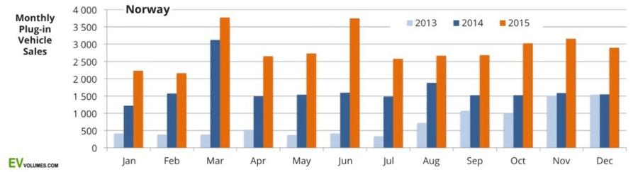 Статистика продаж электромобилей и плагин-гибридов в Норвегии