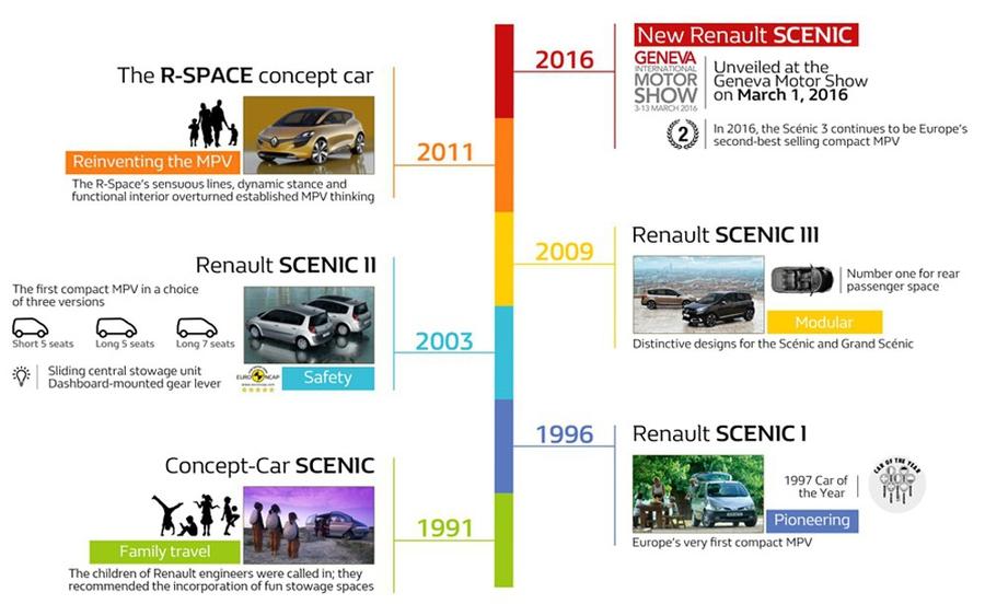 Анонс Renault Scenic