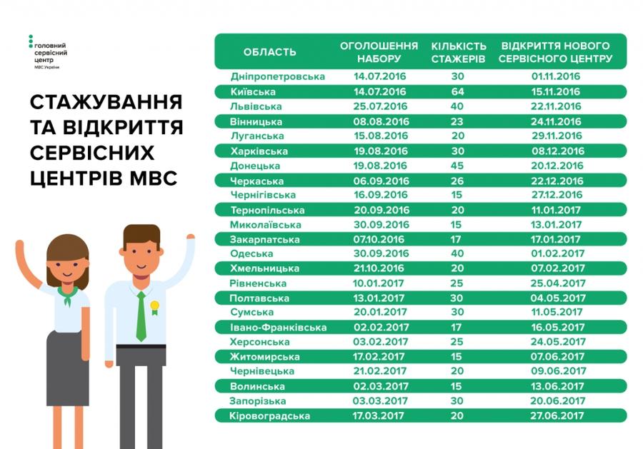 График открытия обновлённых ТСЦ МВД