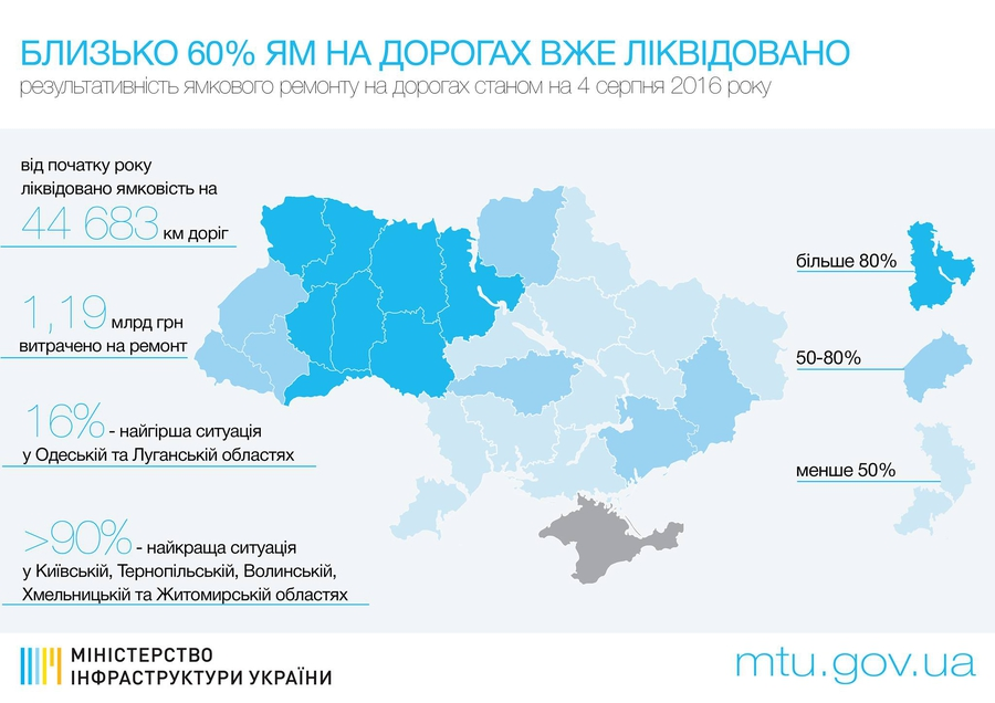 Ямочный ремонт дорог в Украине