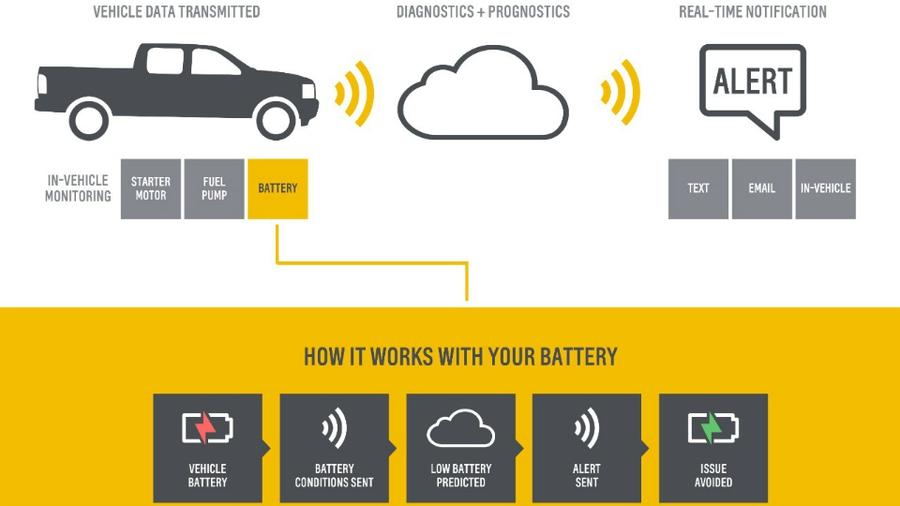 Chevrolet OnStar Proactive Alerts