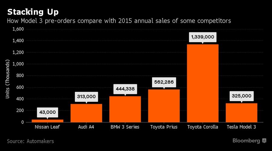 Сравнение количества предзаказов на Tesla Model 3 с годовыми продажами некоторых популярных моделей