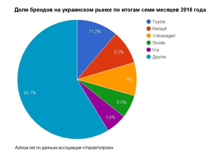 Статистика продаж новых легковых автомобилей в Украине