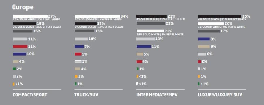 Цвета кузова автомобилей в Европе