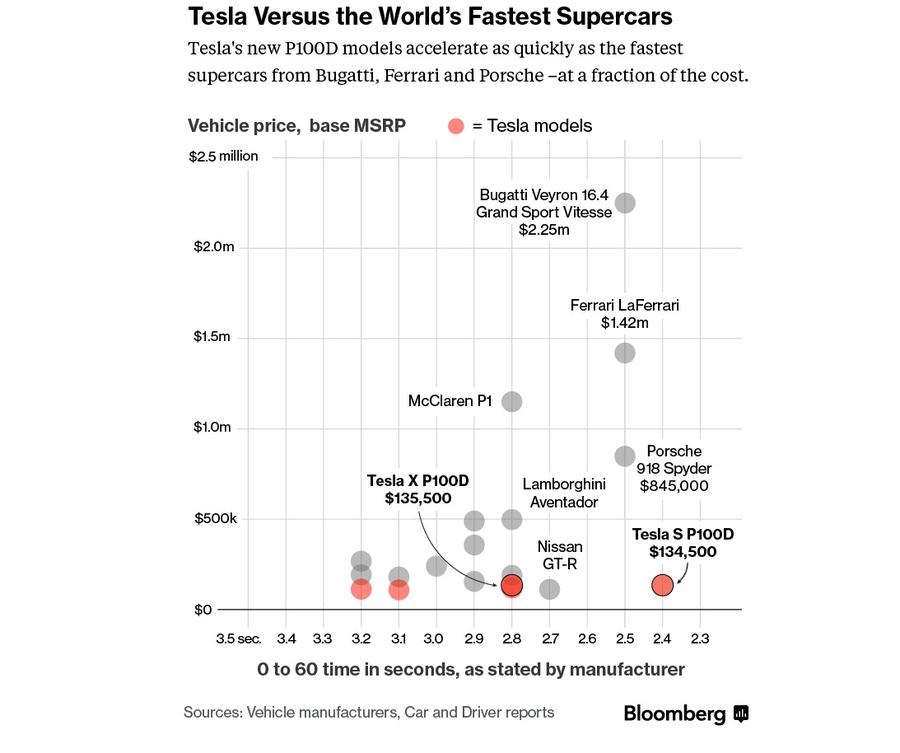 Сравнение электромобилей Tesla с суперкарами