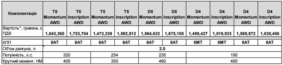 Модификации и цены Volvo XC90 Cross Coutry