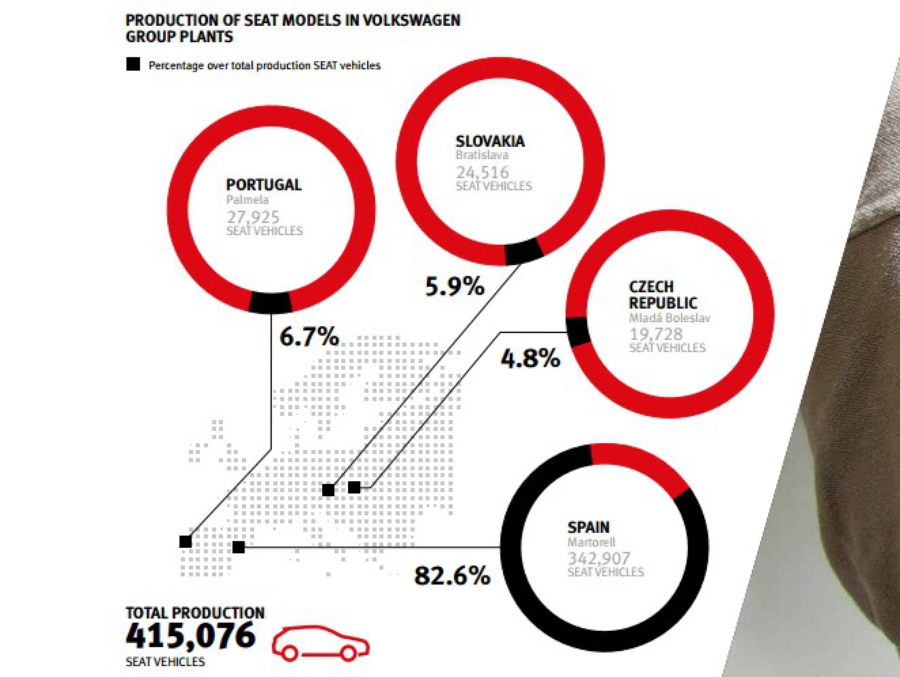 Распределение производства автомобилей Seat