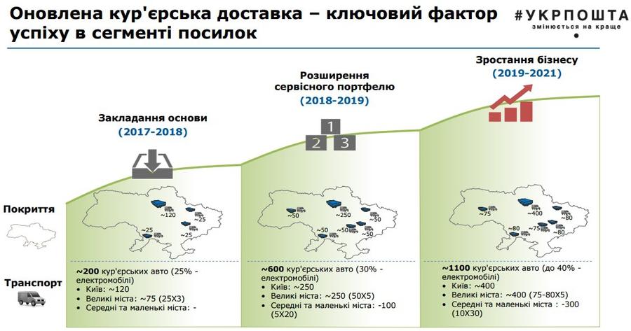 Министр инфраструктуры подписал приказ окорпоратизации «Укрпочты»
