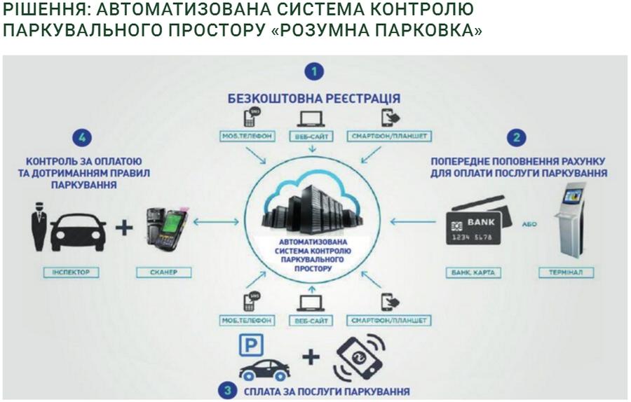 Проект транспортной стратегии Киева