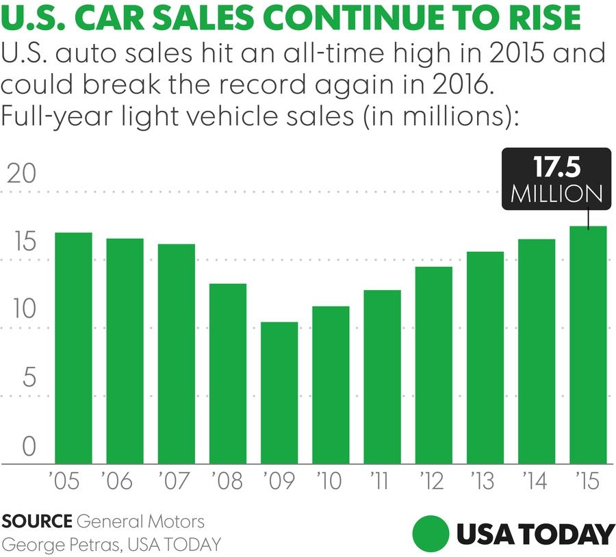Продажи автомобилей в США. Источник: USA Today