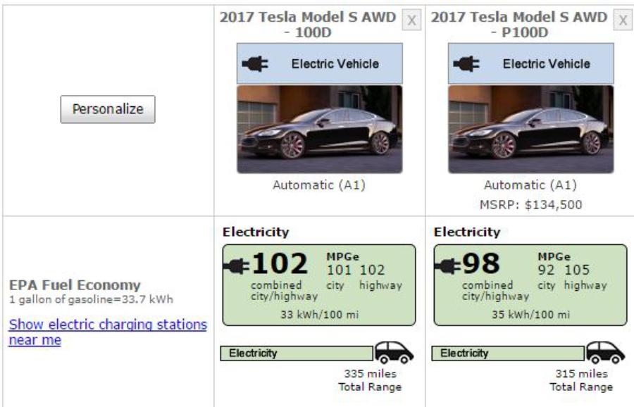 Tesla смогла проехать 540км без подзарядки