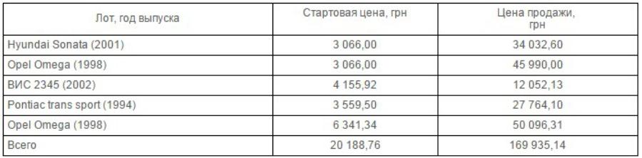 Проданные автомобили Нафтогаза
