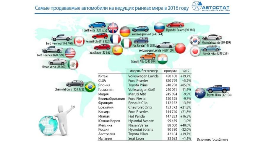 Самые продаваемые модели на крупнейших рынках