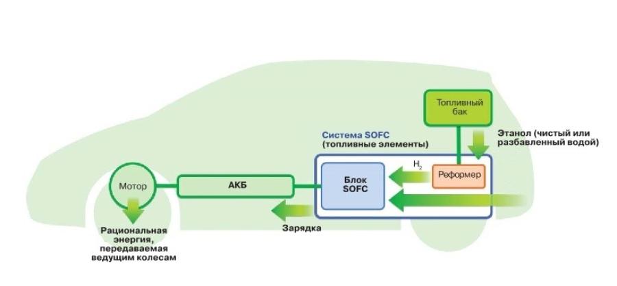 Схема работы SOFC-системы