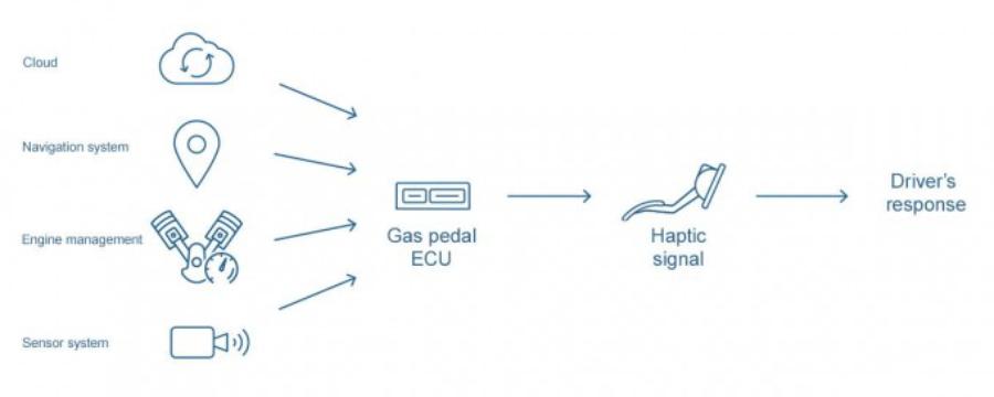 Педаль Bosch