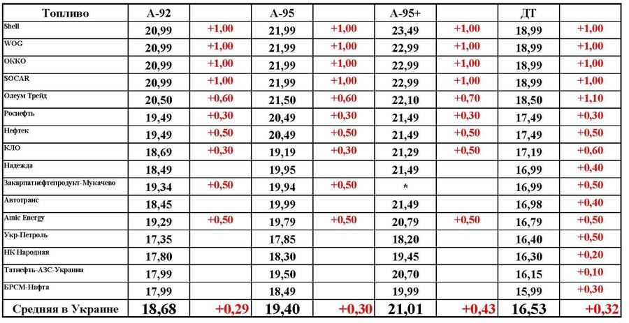 Изменение цен на АЗС