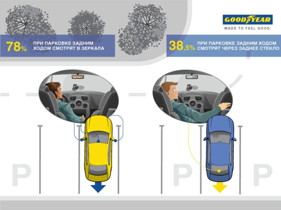 Привычки украинских водителей при парковке автомобиля