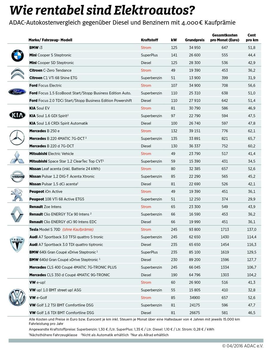 Сравнение затрат на содержание электромобили и аналогичные модели с ДВС
