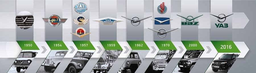 Логотипы UAZ