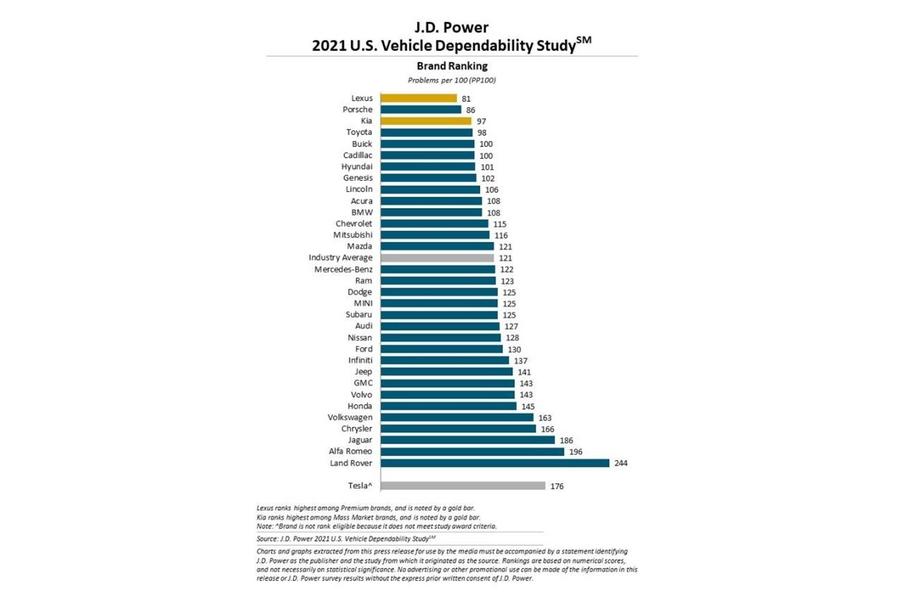 2021 US Vehicle Dependability Study