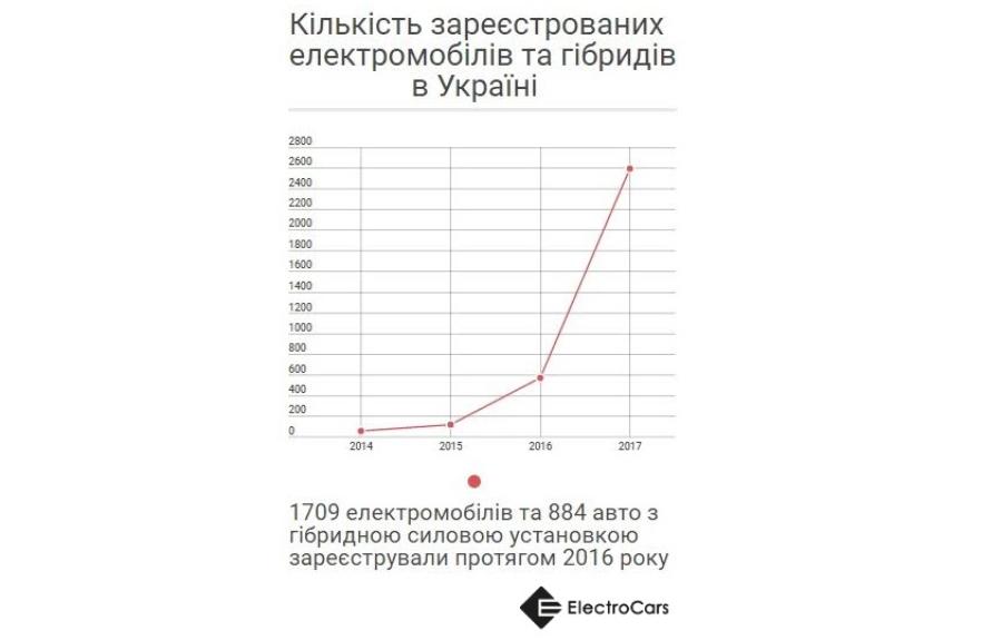 Втечении следующего года число электрокаров вУкраинском государстве возросло в4 раза