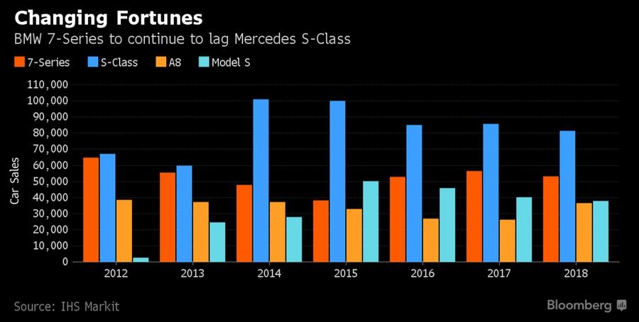 Показатели продаж BMW 7-Series