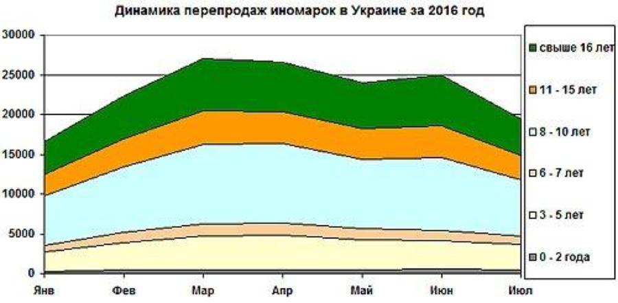 Статистика перепродаж автомобилей в 2016 году