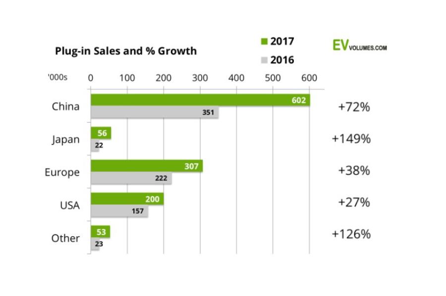 За2017 год вмире продали неменее 1,2 млн электрокаров