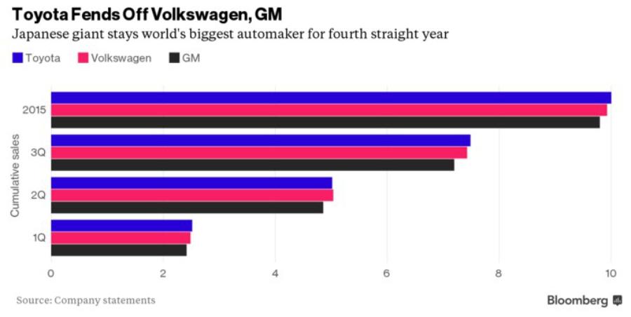 Динамика продаж автомобилей в 2015 году