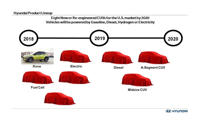 Hyundai выпустит восемь новых кроссоверов к 2020 году