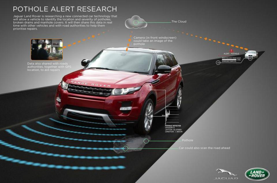 Jaguar Land Rover Pothole Alert System