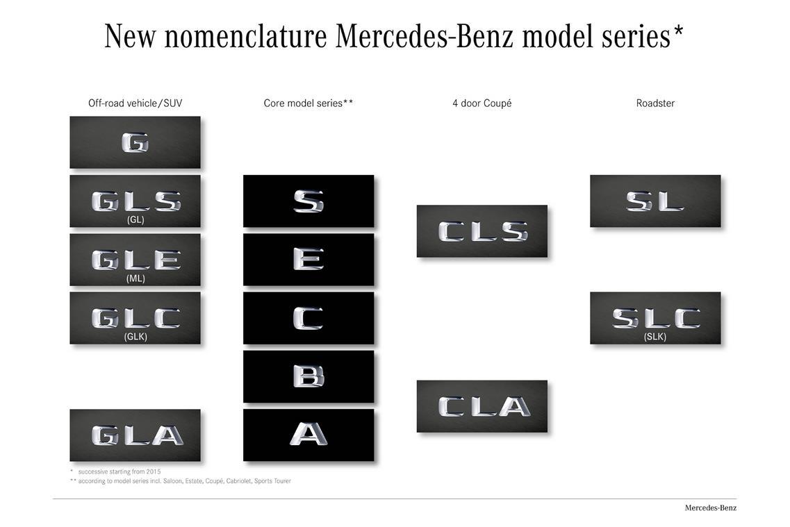 Mercedes names