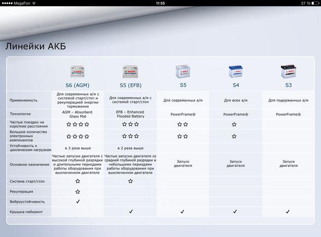 Приложение для iPhone и iPad от Bosch для подбора аккумулятора, фото 5
