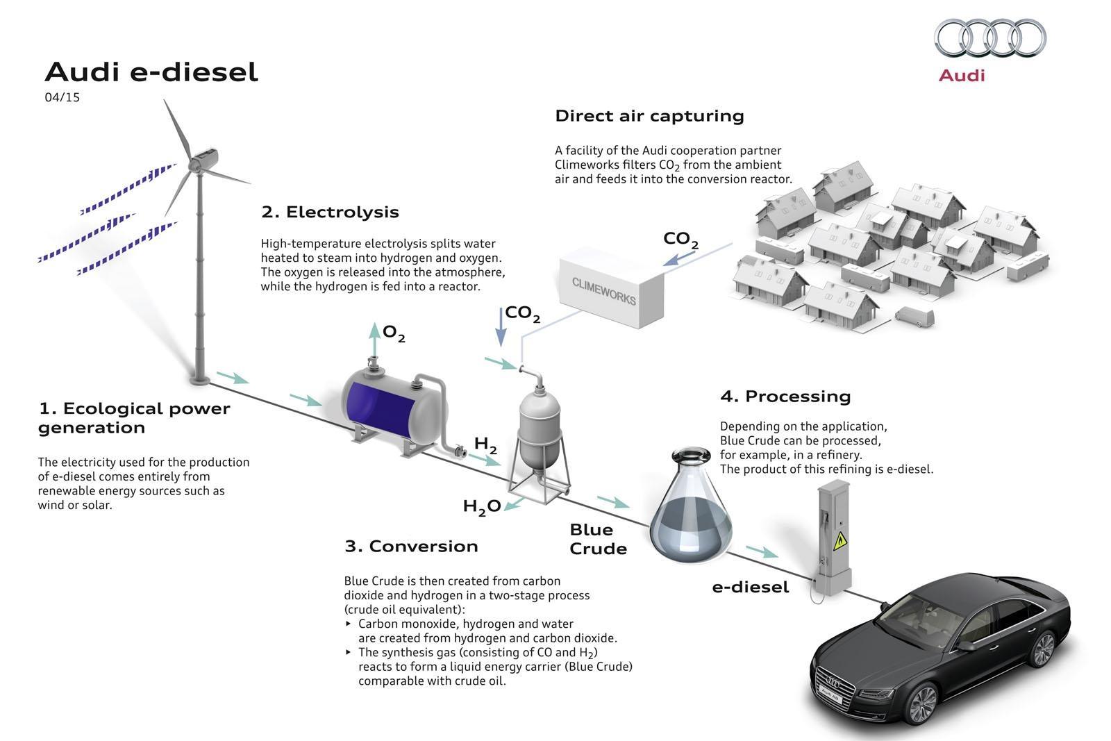 Audi Eco Diesel