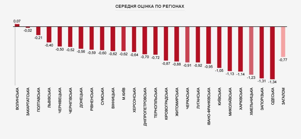 Коррупция в регионах