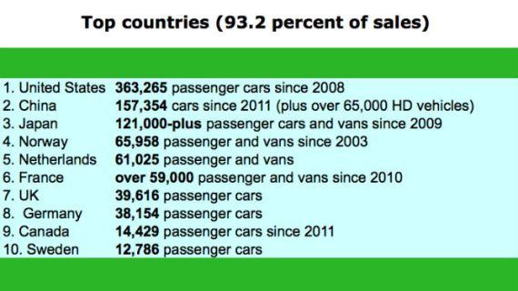 Топ-10 стран по количеству проданных электромобилей