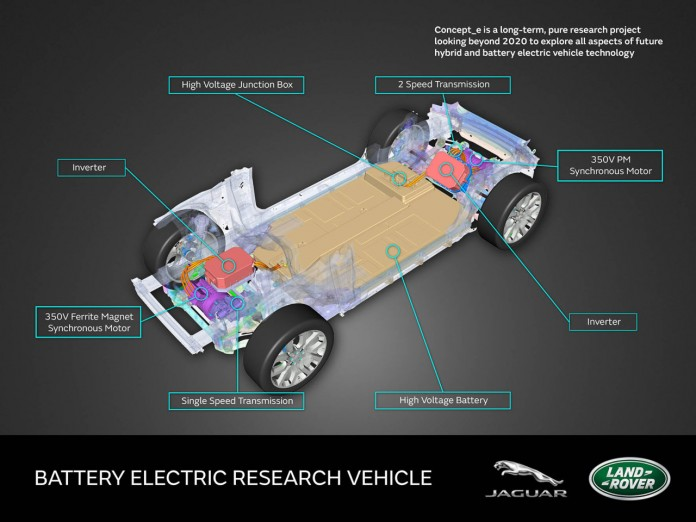 Land Rover Concept e Bev