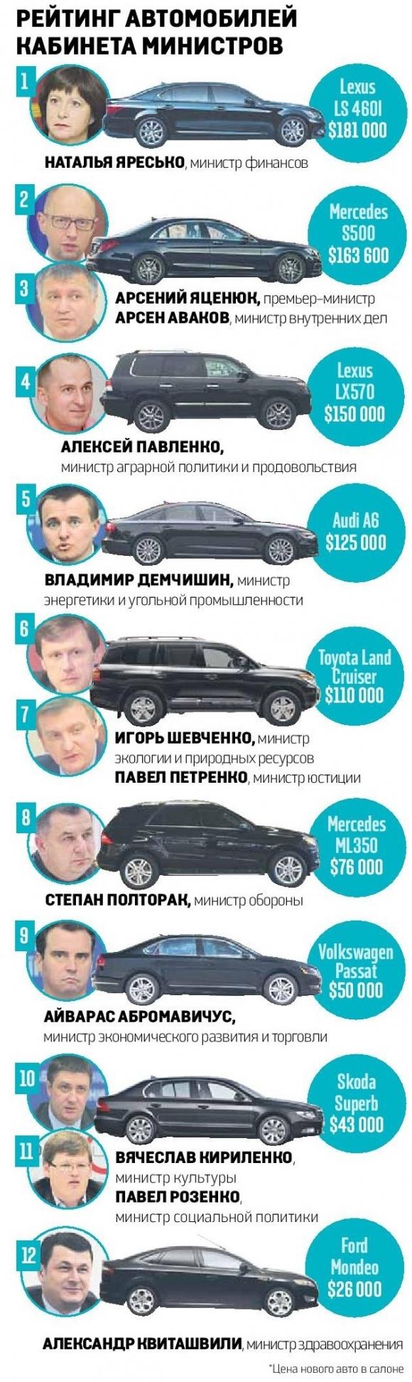 Автомобили министров