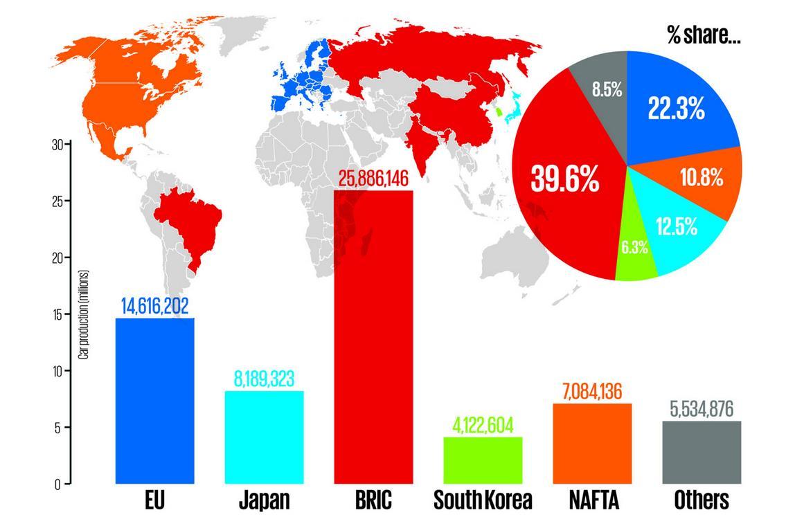 Страны ЕС в 2013 году совестными усилиями выпустили 14,6 миллионо автомобилей