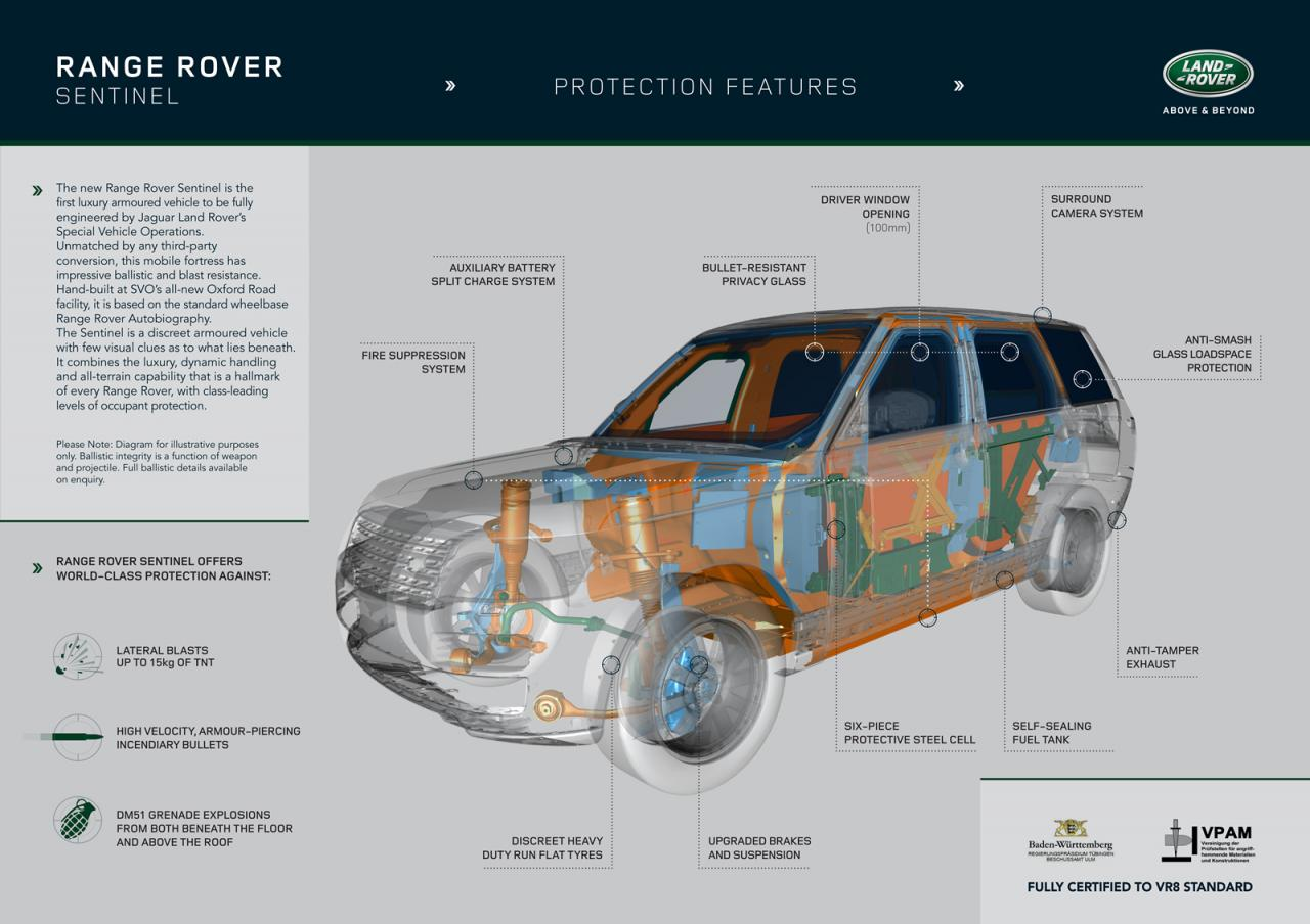 Range Rover Sentinel Armored