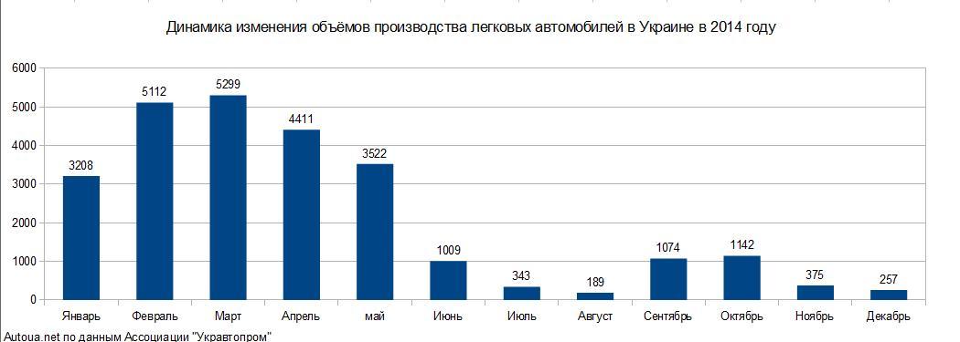 Производство легковых автомобилей в Украине в 2014 году