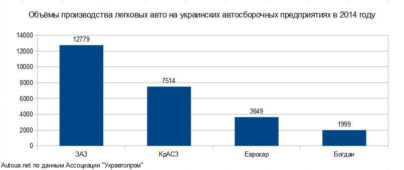 Статистика производства по предприятиям